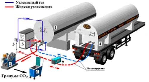 Схема процесса получения гранул сухого льда